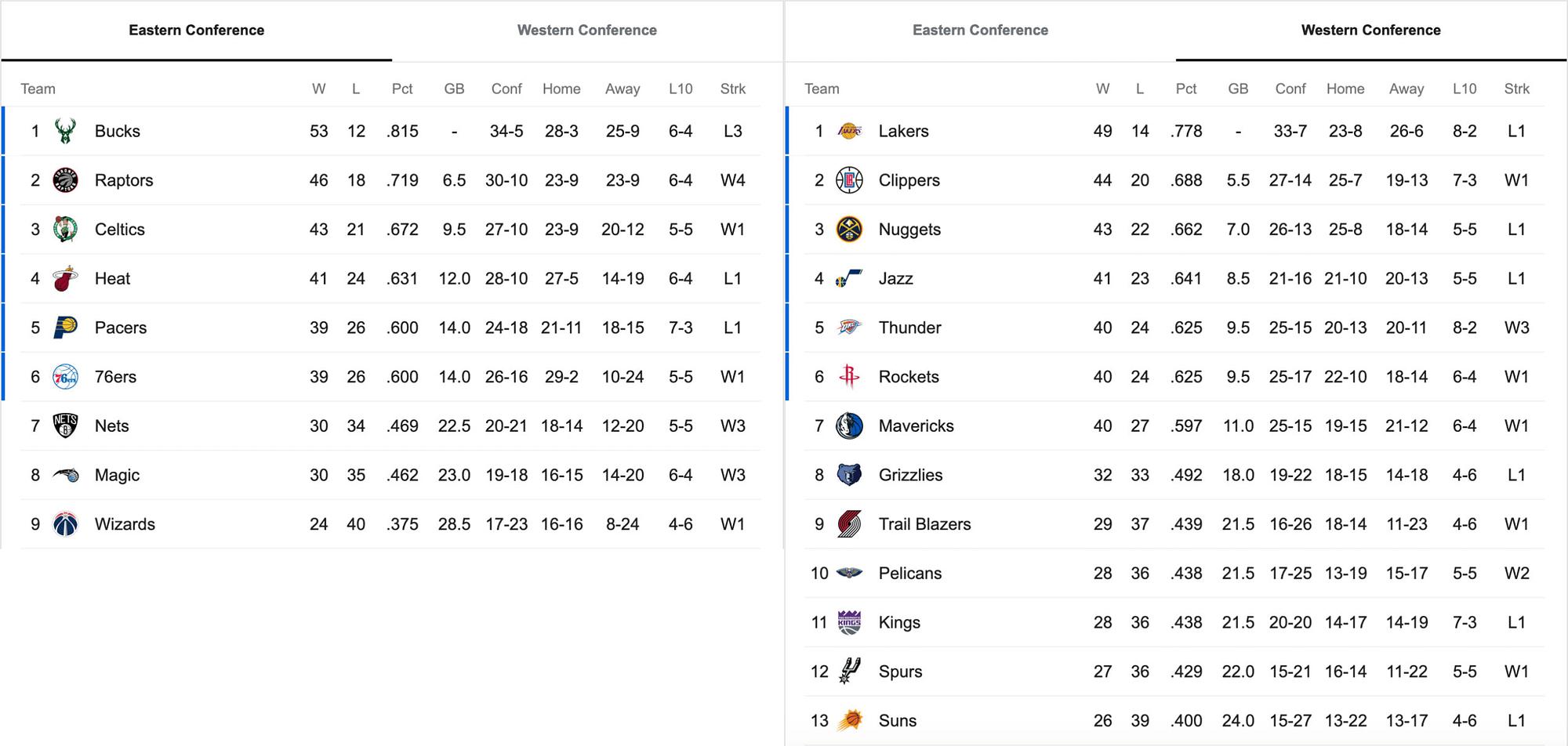 NBA Standings Before the NBA Restart